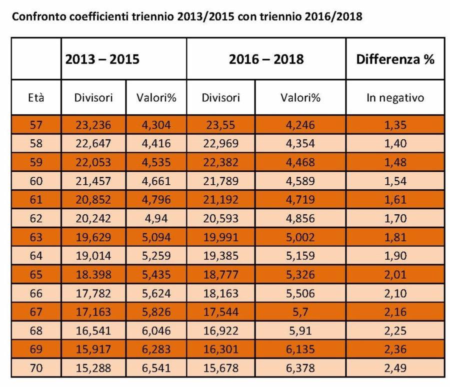 2Confronto coefficienti triennio 2013
